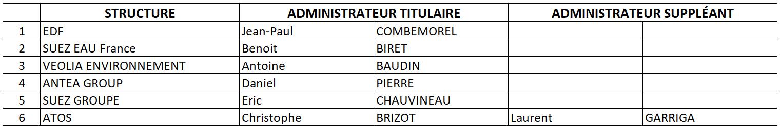 Groupes-ETI